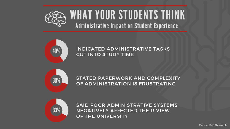 According to DJS Research, 40% of American students said dealing with administration is so complex that it cuts into their study time.