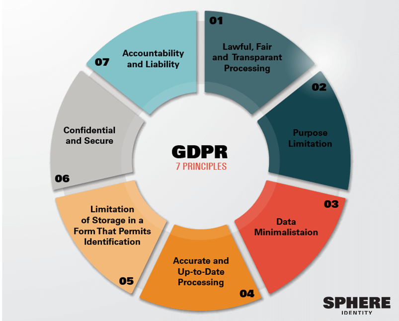 GDPR in higher education is guided by seven principles.