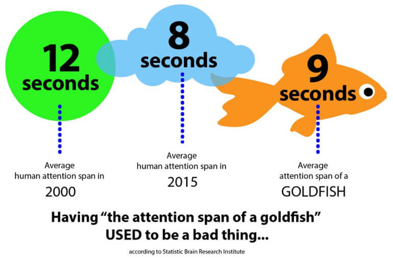 Statistic Brain Research Institute found that the average human attention span is shorter than that of a goldfish.