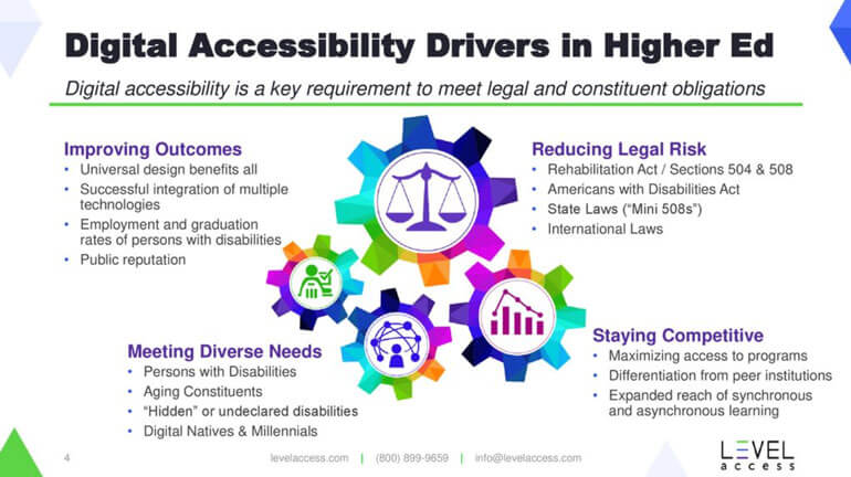 Digital accessibility and OCR compliance meets diverse needs, improves learning outcomes for all, keeps schools competitive, and reduces an institution's legal risk.