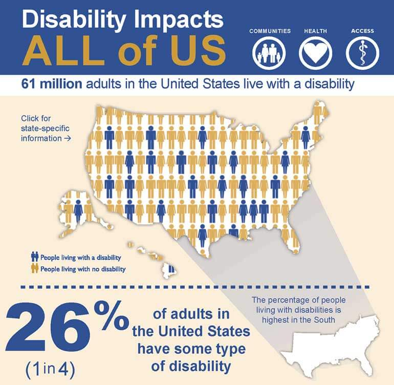 A website accessibility checker will help you reach 11 percent of the student population who report having some kind of disability.