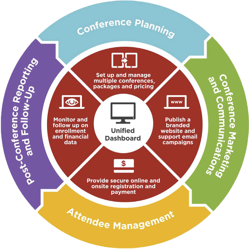 This image is a circular chart demonstrating how this conference management software impacts all aspects of the event lifecycle.